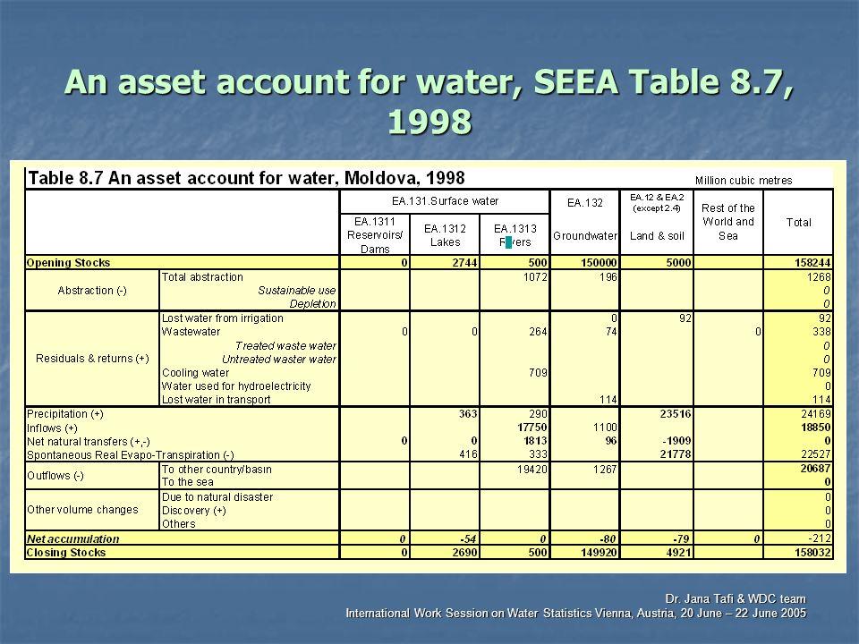 Dr. Jana Tafi & WDC team International Work Session on Water Statistics Vienna, Austria, 20 June – 22 June 2005 An asset account for water, SEEA Table