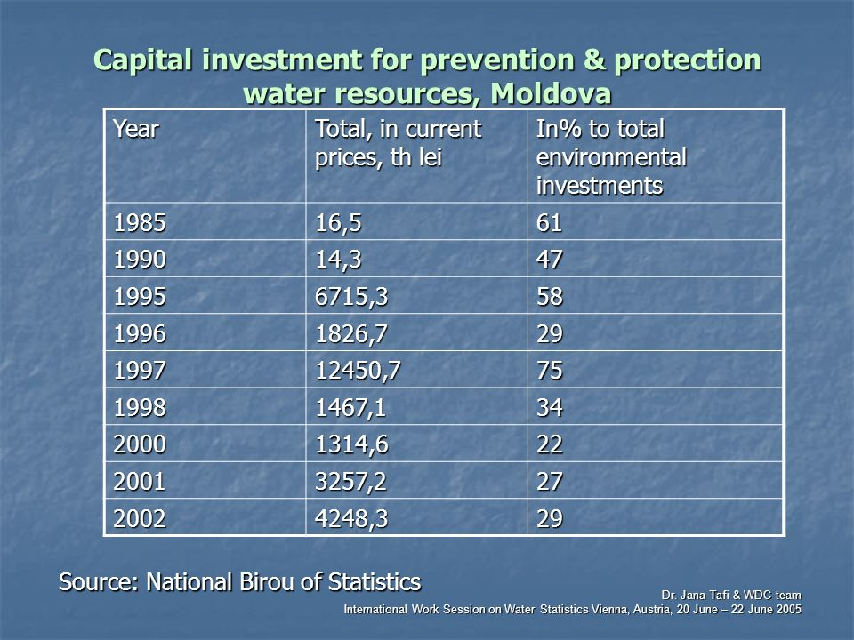 Dr. Jana Tafi & WDC team International Work Session on Water Statistics Vienna, Austria, 20 June – 22 June 2005 Capital investment for prevention & pr