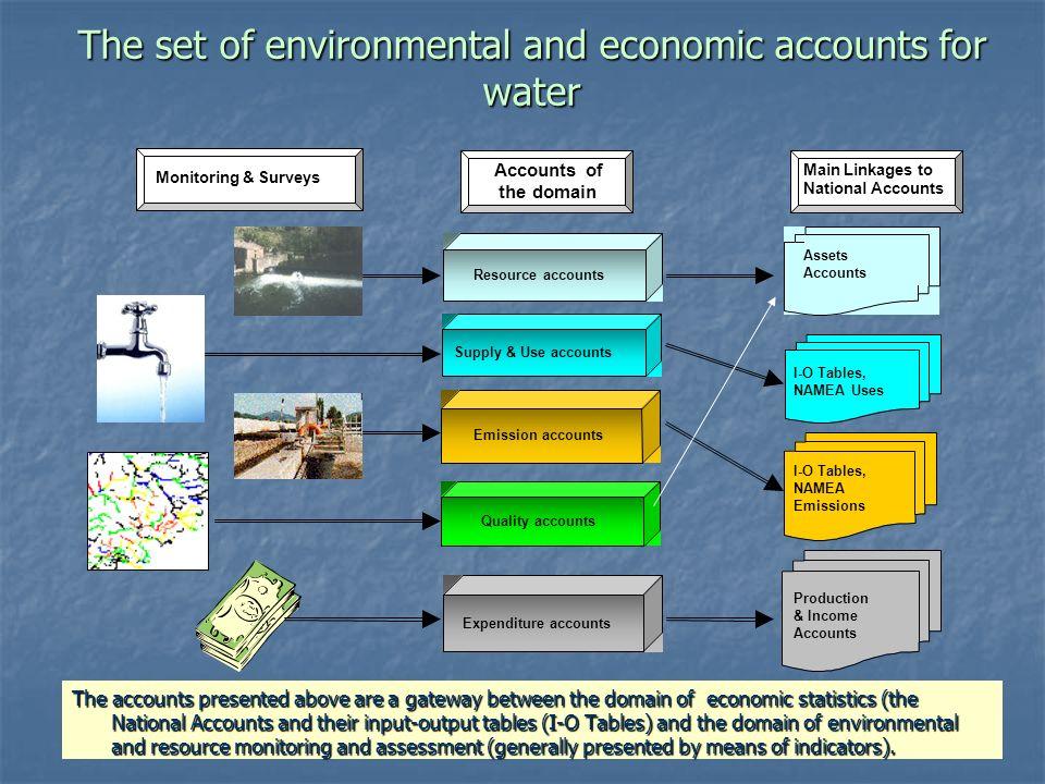 Dr. Jana Tafi & WDC team International Work Session on Water Statistics Vienna, Austria, 20 June – 22 June 2005 The set of environmental and economic