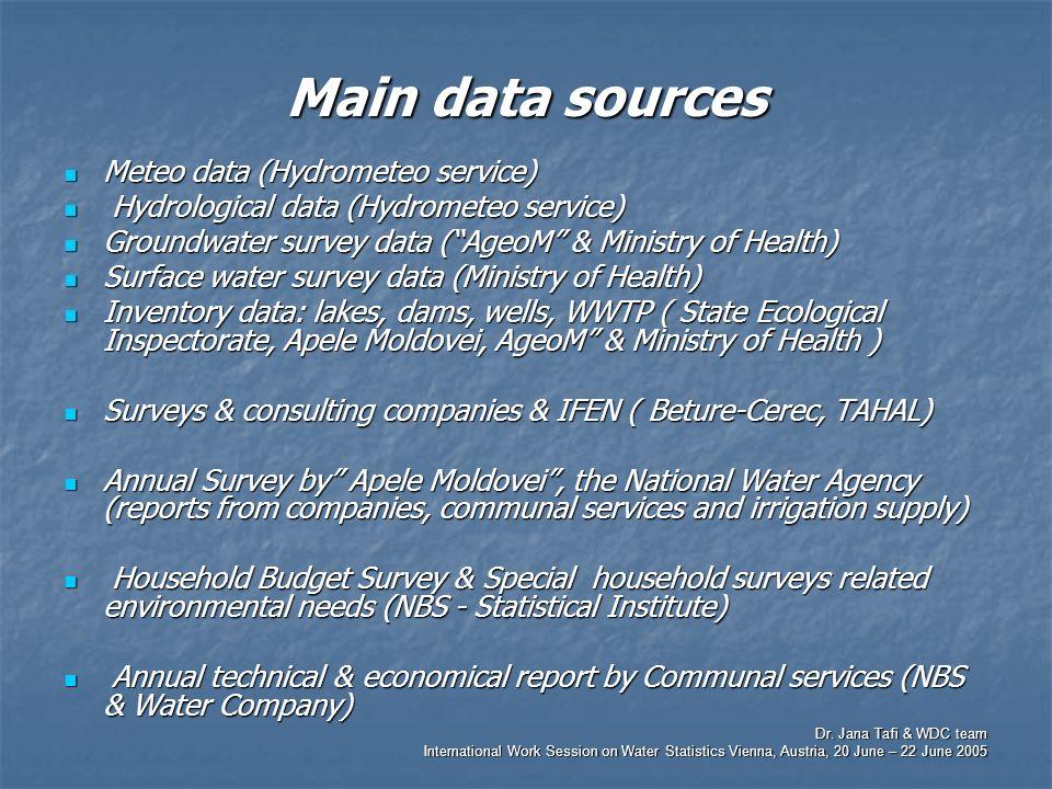 Dr. Jana Tafi & WDC team International Work Session on Water Statistics Vienna, Austria, 20 June – 22 June 2005 Main data sources Meteo data (Hydromet