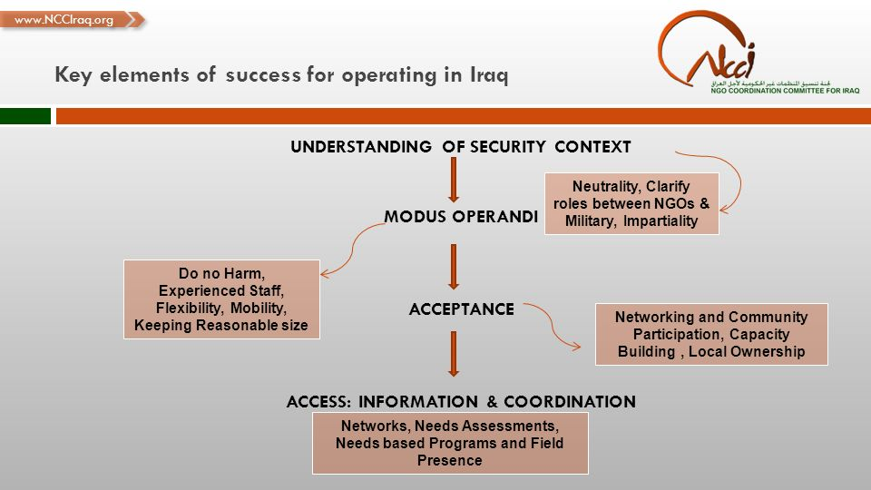 www.NCCIraq.org Key elements of success for operating in Iraq Neutrality, Clarify roles between NGOs & Military, Impartiality Do no Harm, Experienced Staff, Flexibility, Mobility, Keeping Reasonable size Networking and Community Participation, Capacity Building, Local Ownership Networks, Needs Assessments, Needs based Programs and Field Presence
