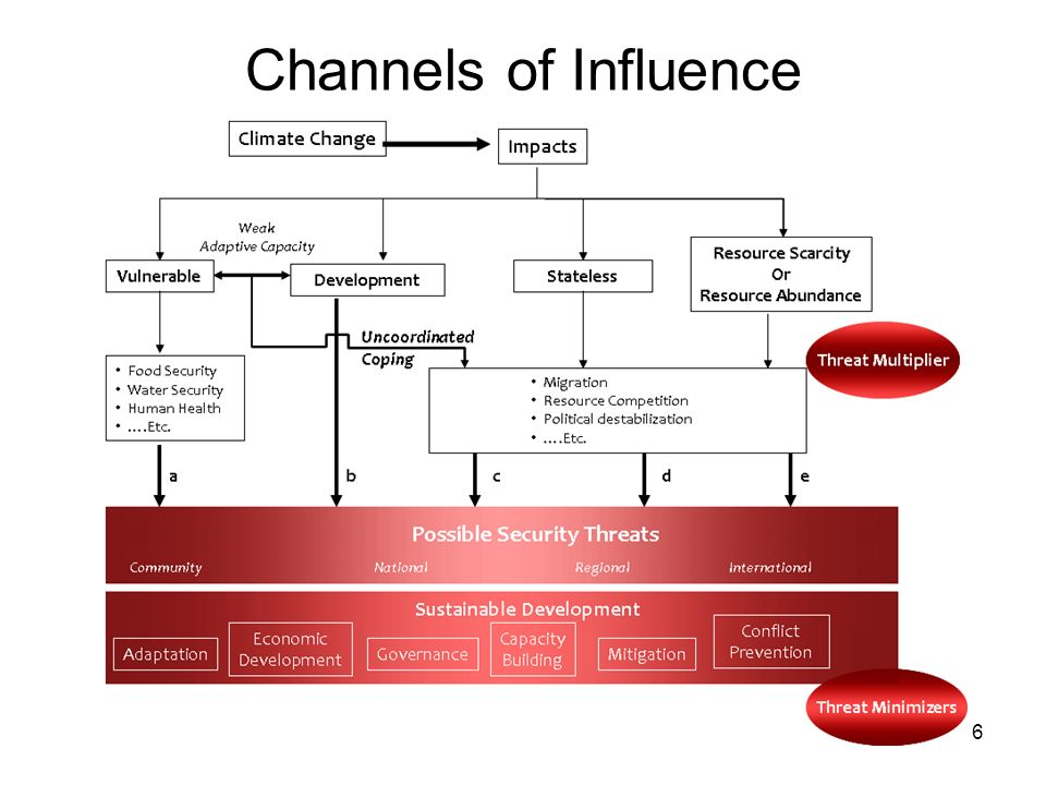 6 Channels of Influence