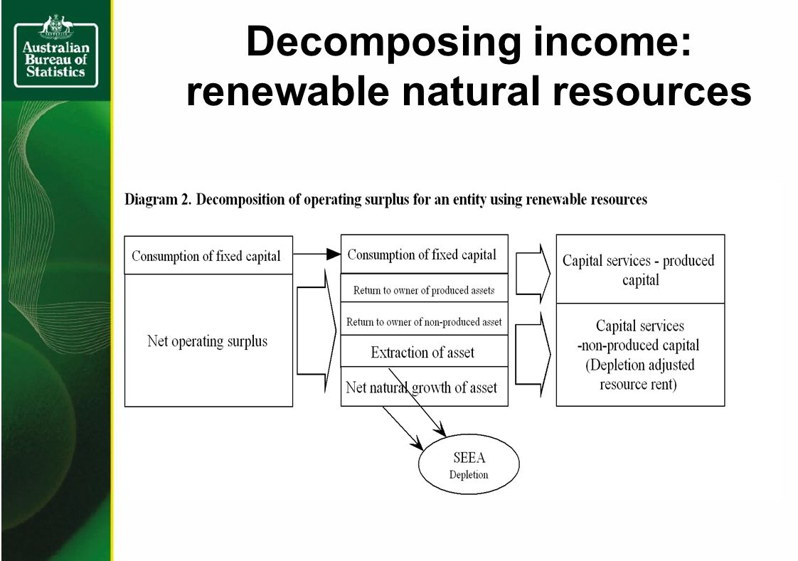 Decomposing income: renewable natural resources