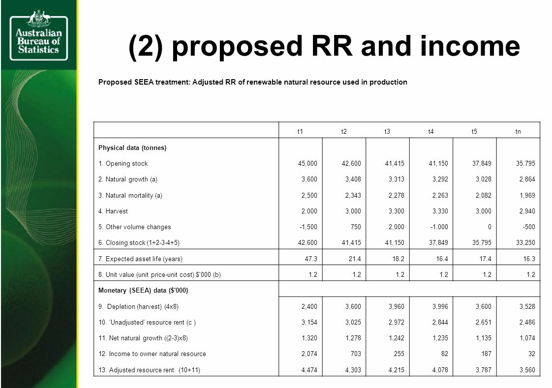 (2) proposed RR and income Proposed SEEA treatment: Adjusted RR of renewable natural resource used in production t1t2t3t4t5tn Physical data (tonnes) 1.