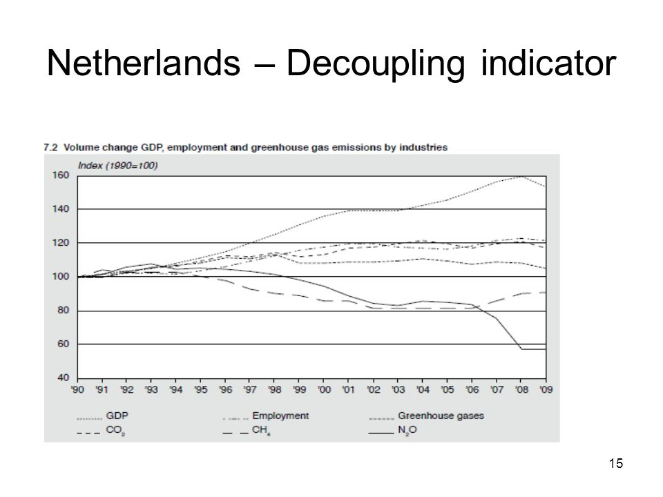 15 Netherlands – Decoupling indicator