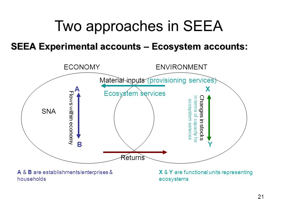 21 Two approaches in SEEA Data users ECONOMYENVIRONMENT SNA Flows within economy Changes in stocks Material inputs (provisioning services) Returns SEE