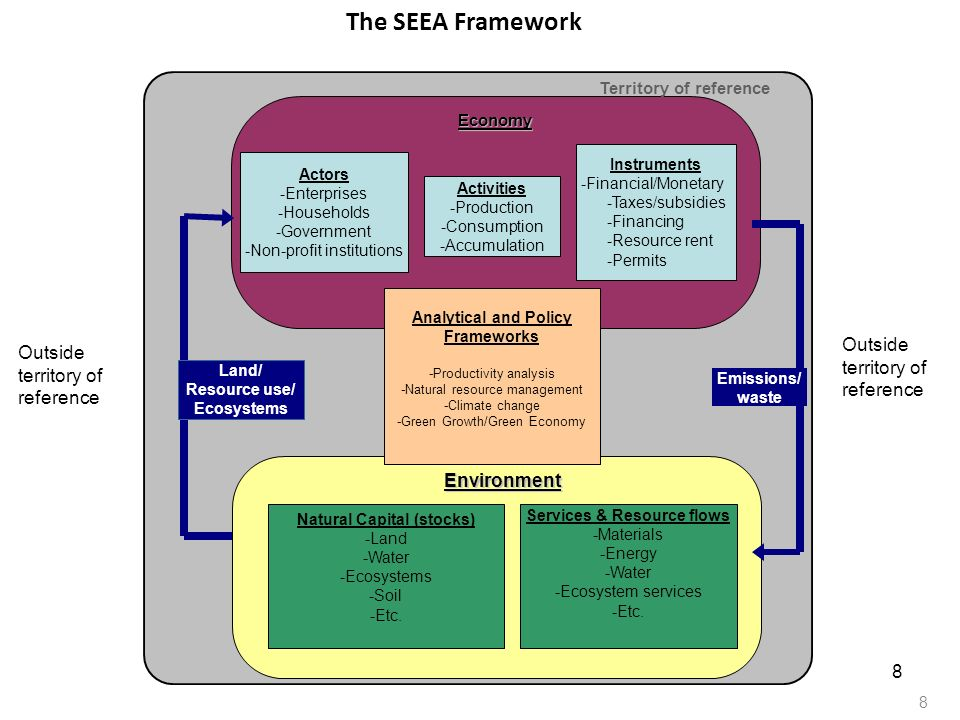 9 SEEA accounts and aggregates Asset accounts: record stocks and changes in stocks (flows) of natural resources such as land, forest, water and minerals Physical and hybrid flow accounts: provide a systematic physical description of production and consumption processes, including their natural resource inputs, product throughputs and outputs i.e.