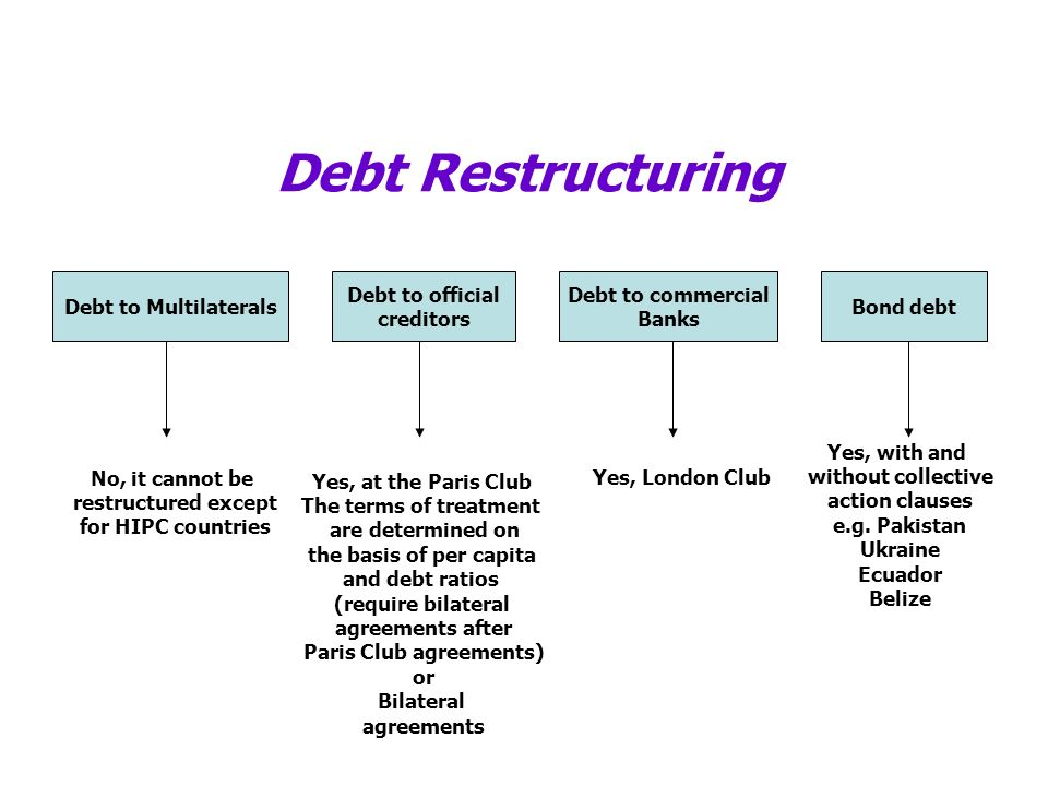 Debt Restructuring Debt to Multilaterals Debt to official creditors Debt to commercial Banks Bond debt No, it cannot be restructured except for HIPC c
