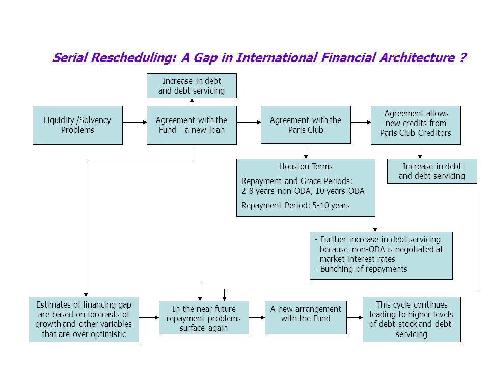 Serial Rescheduling: A Gap in International Financial Architecture ? Increase in debt and debt servicing Estimates of financing gap are based on forec