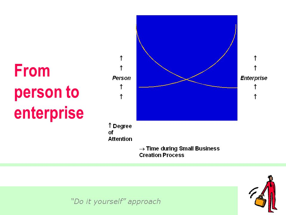 © 2005 IntEnt 9 From person to enterprise Do it yourself approach