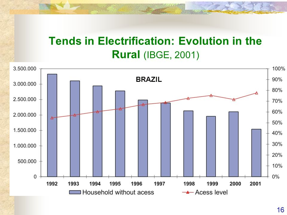 16 Tends in Electrification: Evolution in the Rural (IBGE, 2001) BRAZIL
