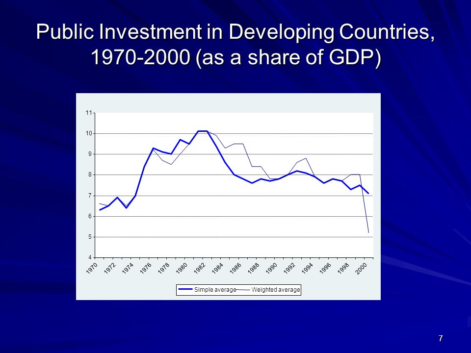 7 Public Investment in Developing Countries, (as a share of GDP) Simple averageWeighted average