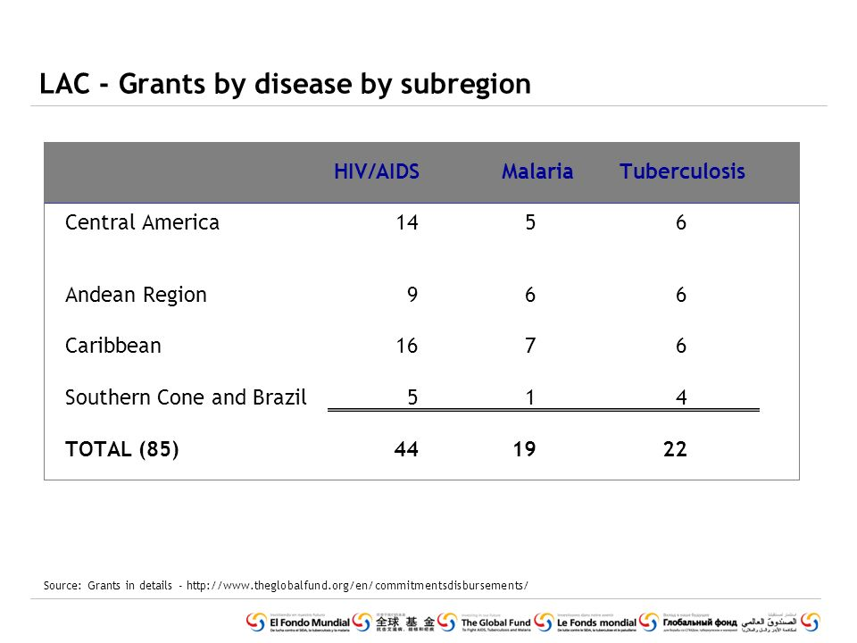 LAC - Grants by disease by subregion Source: Grants in details - http://www.theglobalfund.org/en/commitmentsdisbursements/ HIV/AIDSMalariaTuberculosis Central America1456 Andean Region966 Caribbean1676 Southern Cone and Brazil514 TOTAL (85)441922
