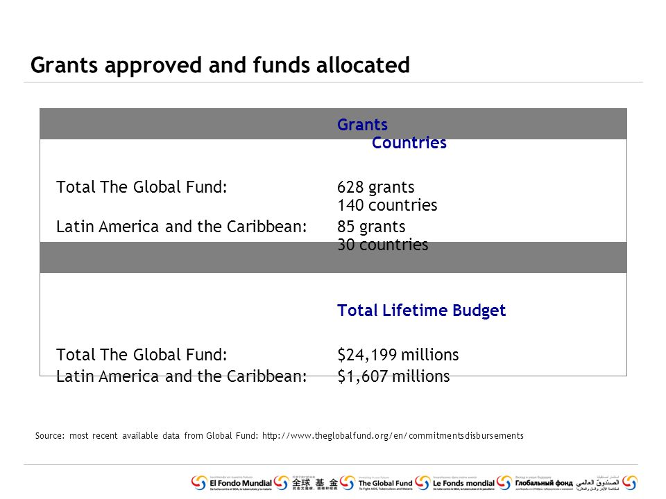 Grants Countries Total The Global Fund: 628 grants 140 countries Latin America and the Caribbean:85 grants 30 countries Total Lifetime Budget Total The Global Fund: $24,199 millions Latin America and the Caribbean: $1,607 millions Grants approved and funds allocated Source: most recent available data from Global Fund: http://www.theglobalfund.org/en/commitmentsdisbursements