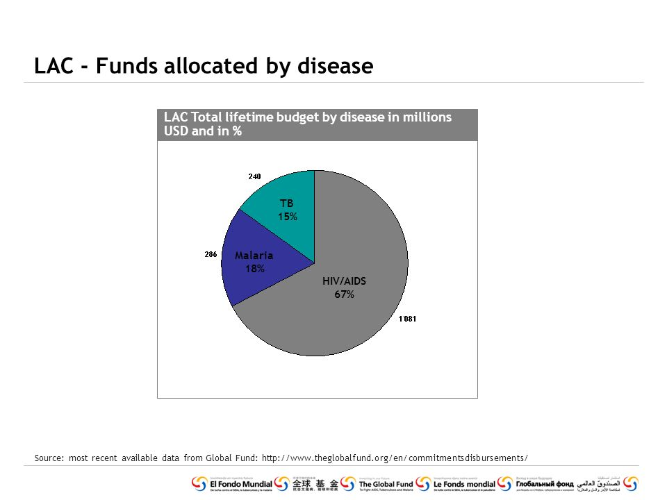 LAC - Funds allocated by disease LAC Total lifetime budget by disease in millions USD and in % HIV/AIDS 67% Malaria 18% TB 15% Source: most recent available data from Global Fund: http://www.theglobalfund.org/en/commitmentsdisbursements/
