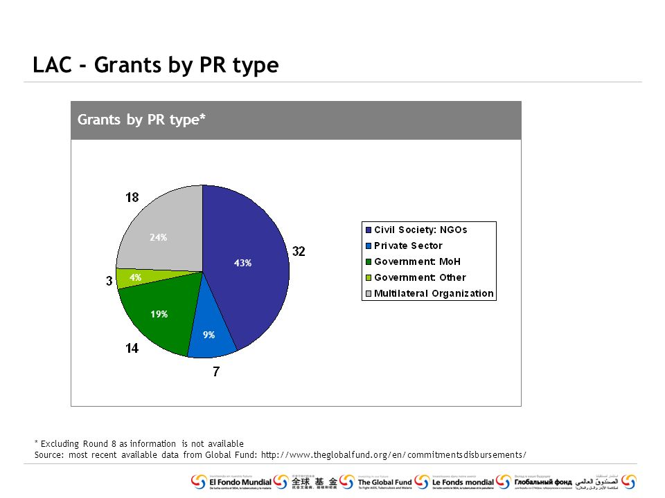 LAC - Grants by PR type Grants by PR type* * Excluding Round 8 as information is not available Source: most recent available data from Global Fund: http://www.theglobalfund.org/en/commitmentsdisbursements/ 43% 9% 24% 19% 4%