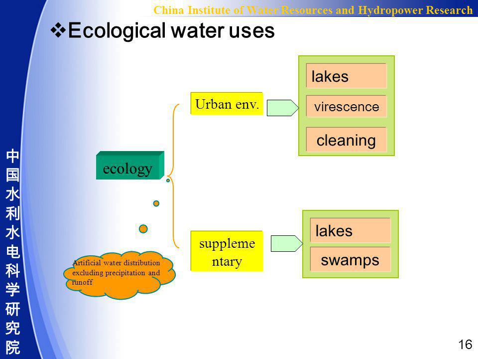16 China Institute of Water Resources and Hydropower Research Ecological water uses ecology Urban env. suppleme ntary Artificial water distribution ex