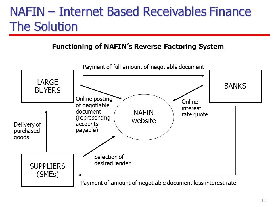 11 LARGE BUYERS Functioning of NAFINs Reverse Factoring System SUPPLIERS (SMEs) BANKS Delivery of purchased goods Online posting of negotiable document (representing accounts payable) NAFIN website Online interest rate quote Payment of full amount of negotiable document Selection of desired lender Payment of amount of negotiable document less interest rate NAFIN – Internet Based Receivables Finance The Solution