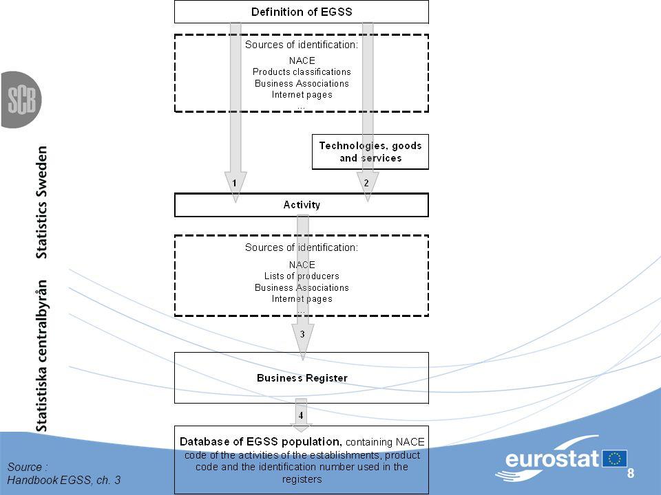 8 Source : Handbook EGSS, ch. 3