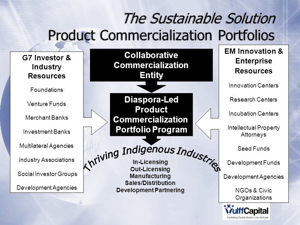 The Sustainable Solution Product Commercialization Portfolios G7 Investor & Industry Resources Foundations Venture Funds Merchant Banks Investment Banks Multilateral Agencies Industry Associations Social Investor Groups Development Agencies EM Innovation & Enterprise Resources Innovation Centers Research Centers Incubation Centers Intellectual Property Attorneys Seed Funds Development Funds Development Agencies NGOs & Civic Organizations Diaspora-Led Product Commercialization Portfolio Program In-Licensing Out-Licensing Manufacturing Sales/Distribution Development Partnering Collaborative Commercialization Entity
