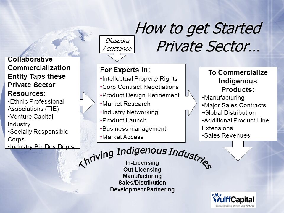 How to get Started Private Sector… Collaborative Commercialization Entity Taps these Private Sector Resources: Ethnic Professional Associations (TIE) Venture Capital Industry Socially Responsible Corps Industry Biz Dev Depts For Experts in: Intellectual Property Rights Corp Contract Negotiations Product Design Refinement Market Research Industry Networking Product Launch Business management Market Access To Commercialize Indigenous Products: Manufacturing Major Sales Contracts Global Distribution Additional Product Line Extensions Sales Revenues In-Licensing Out-Licensing Manufacturing Sales/Distribution Development Partnering Diaspora Assistance
