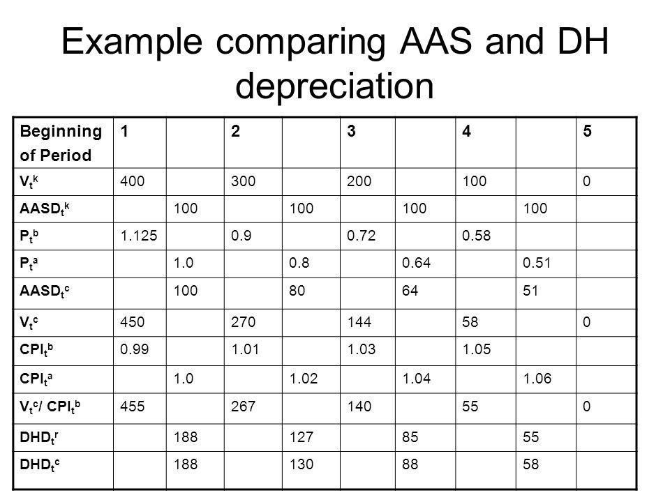 Example comparing AAS and DH depreciation Beginning of Period 12345 VtkVtk 4003002001000 AASD t k 100 PtbPtb 1.1250.90.720.58 PtaPta 1.00.80.640.51 AA