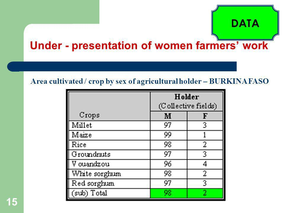 15 Under - presentation of women farmers work Area cultivated / crop by sex of agricultural holder – BURKINA FASO DATA