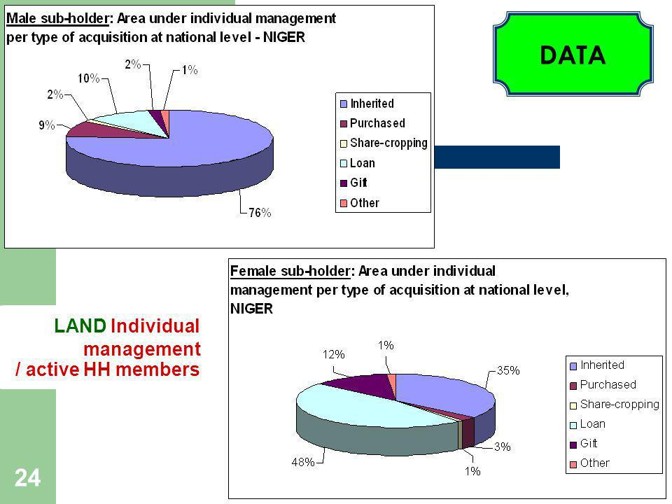 24 LAND Individual management / active HH members DATA