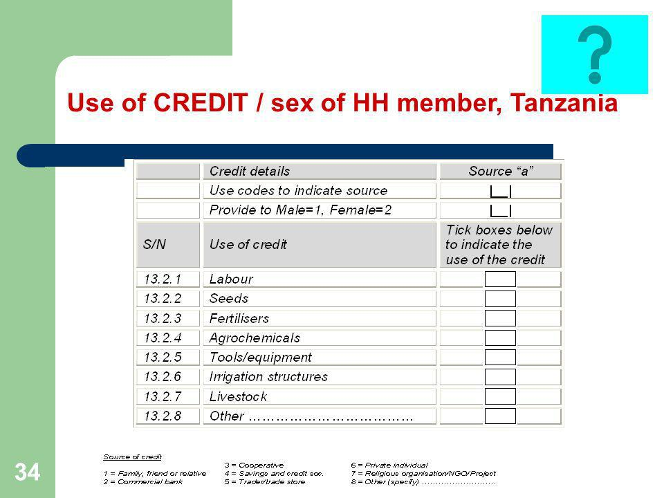 34 Use of CREDIT / sex of HH member, Tanzania