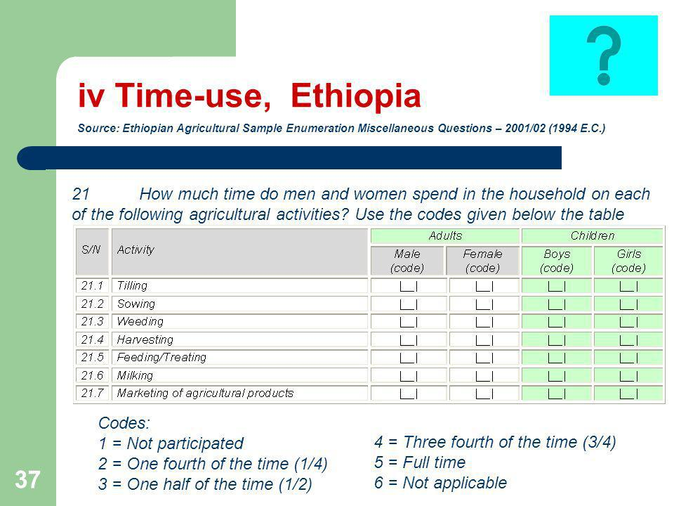 37 iv Time-use, Ethiopia Source: Ethiopian Agricultural Sample Enumeration Miscellaneous Questions – 2001/02 (1994 E.C.) 21 How much time do men and women spend in the household on each of the following agricultural activities.