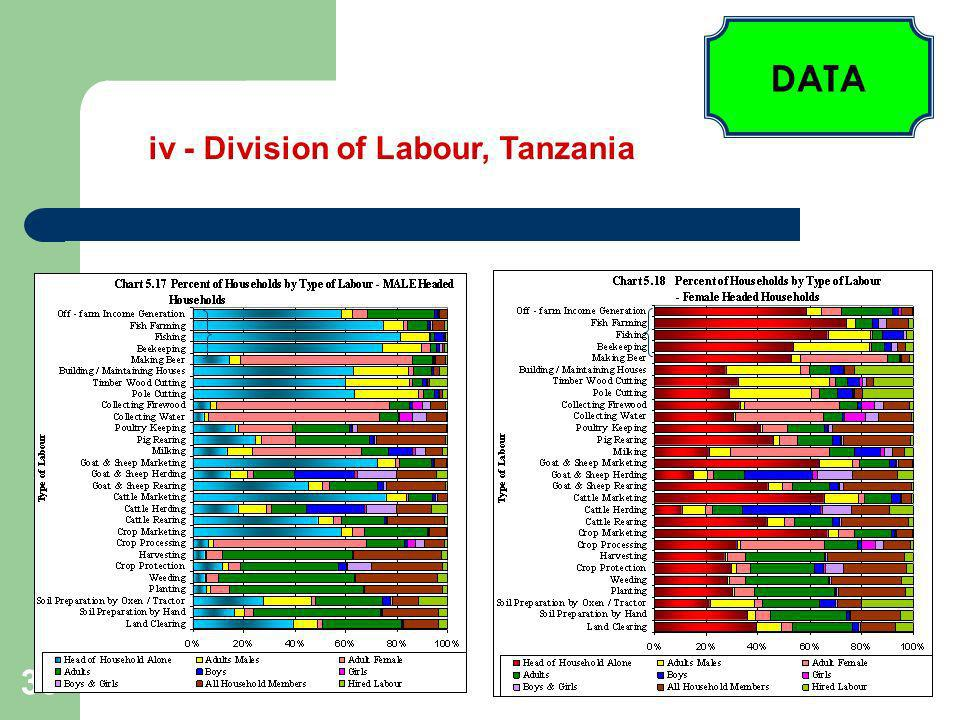 39 V – Poverty indicators, Tanzania Source: United Republic of Tanzania – Agricultural Sample Census 2002/2003- Small holder/Small Scale Farmer Questionnaire: Section 34