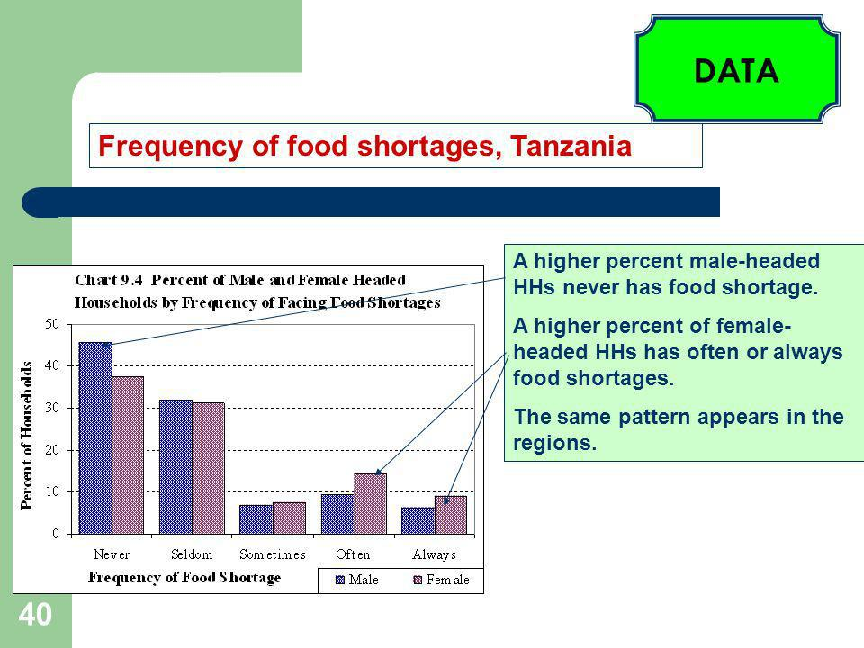40 Frequency of food shortages, Tanzania A higher percent male-headed HHs never has food shortage.