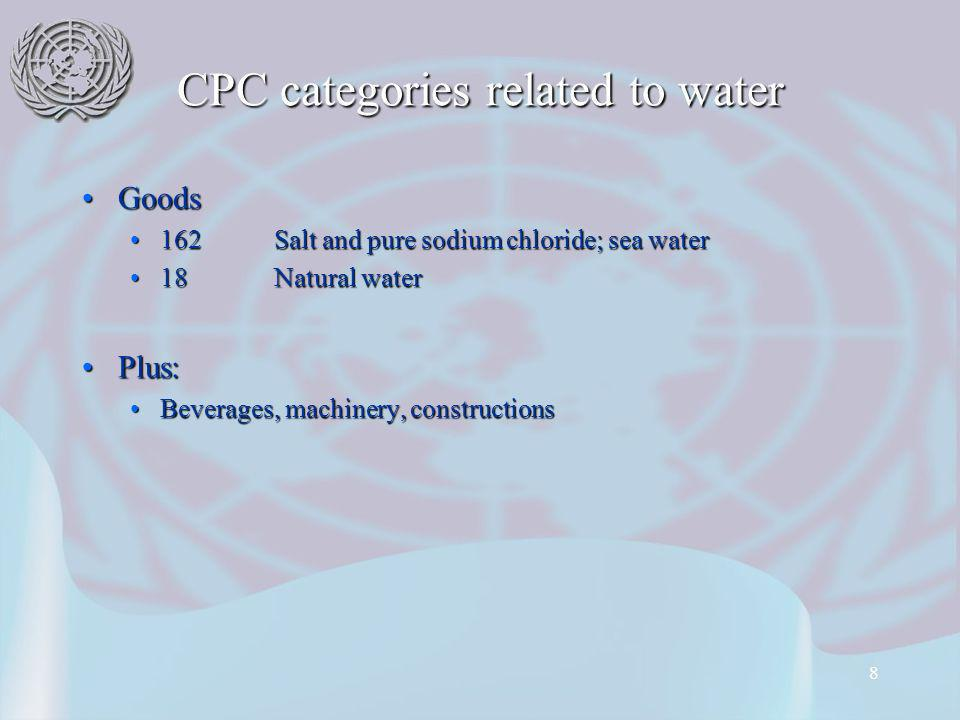 8 CPC categories related to water GoodsGoods 162Salt and pure sodium chloride; sea water162Salt and pure sodium chloride; sea water 18Natural water18Natural water Plus:Plus: Beverages, machinery, constructionsBeverages, machinery, constructions