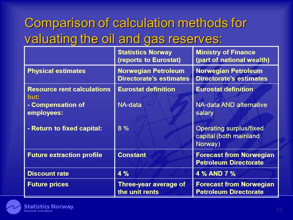 15 Comparison of calculation methods for valuating the oil and gas reserves: Statistics Norway (reports to Eurostat) Ministry of Finance (part of national wealth) Physical estimatesNorwegian Petroleum Directorates estimates Resource rent calculations but: - Compensation of employees: - Return to fixed capital: Eurostat definition NA-data 8 % Eurostat definition NA-data AND alternative salary Operating surplus/fixed capital (both mainland Norway) Future extraction profileConstantForecast from Norwegian Petroleum Directorate Discount rate4 %4 % AND 7 % Future pricesThree-year average of the unit rents Forecast from Norwegian Petroleum Directorate