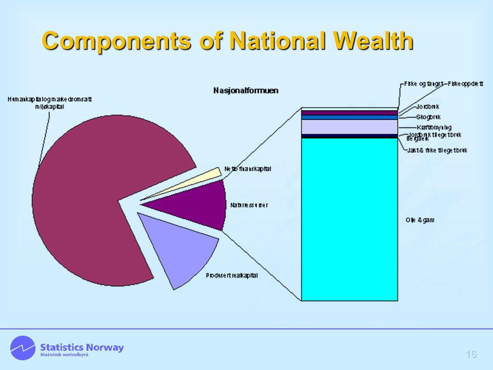 16 Components of National Wealth