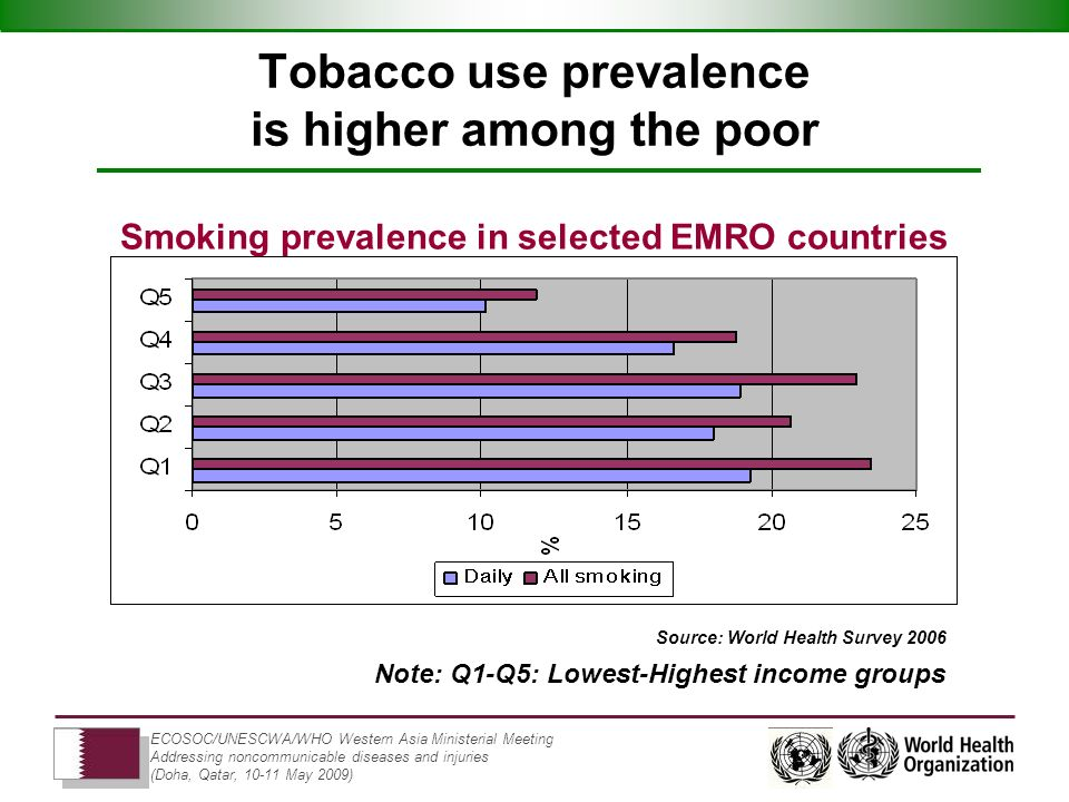 ECOSOC/UNESCWA/WHO Western Asia Ministerial Meeting Addressing noncommunicable diseases and injuries (Doha, Qatar, 10-11 May 2009) Tobacco use prevalence is higher among the poor Source: World Health Survey 2006 Note: Q1-Q5: Lowest-Highest income groups Smoking prevalence in selected EMRO countries