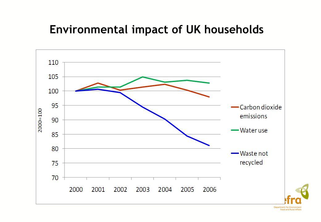 Environmental impact of UK households