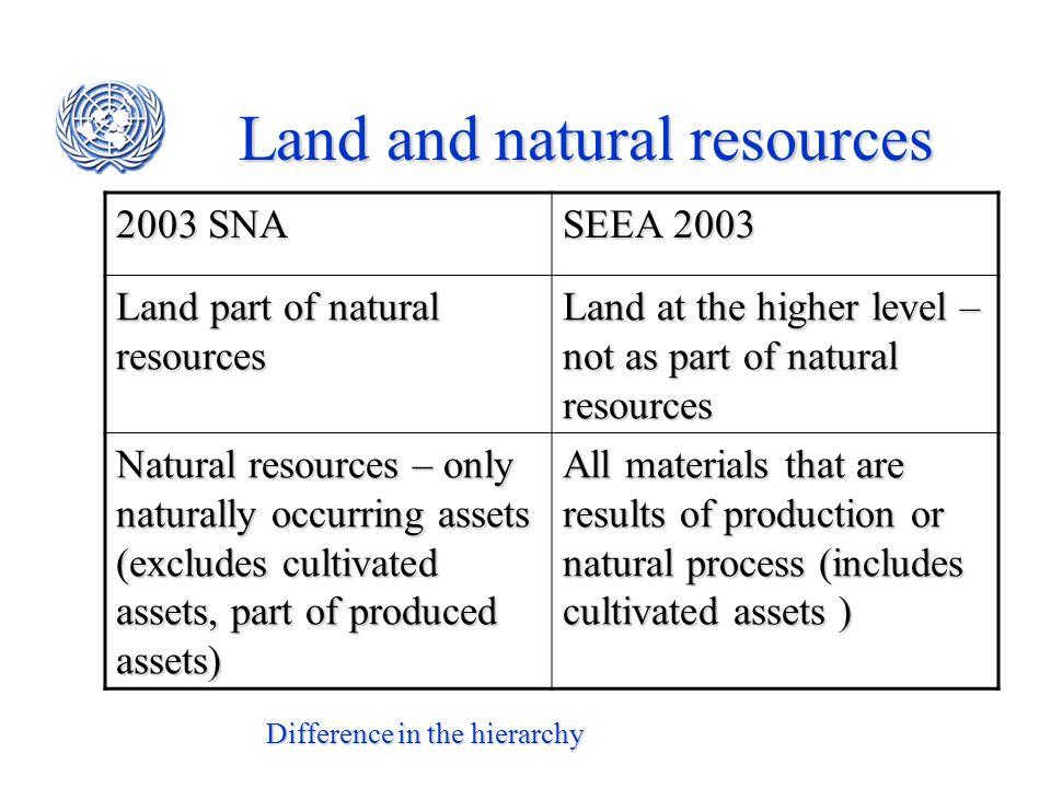 2003 SNA SEEA 2003 Land part of natural resources Land at the higher level – not as part of natural resources Natural resources – only naturally occur