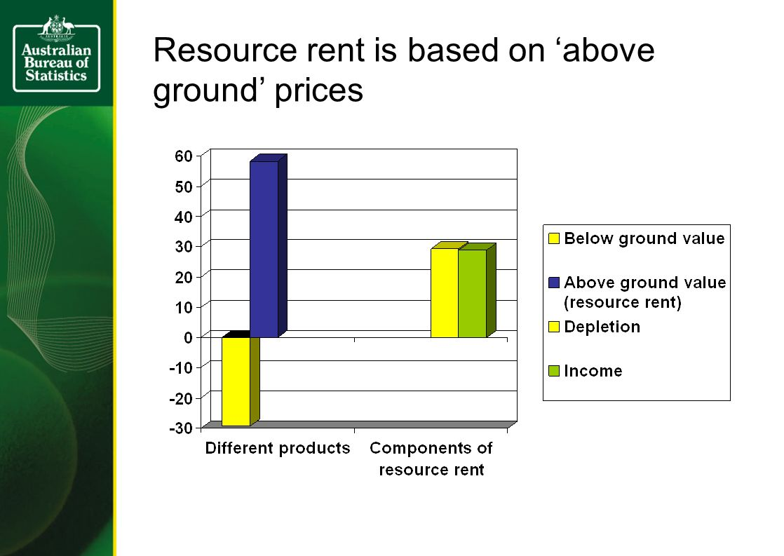 Extraction of the natural resource, continued...