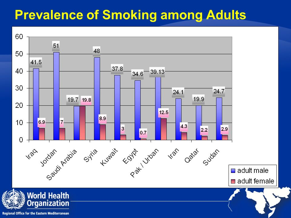 Prevalence of Smoking among Adults