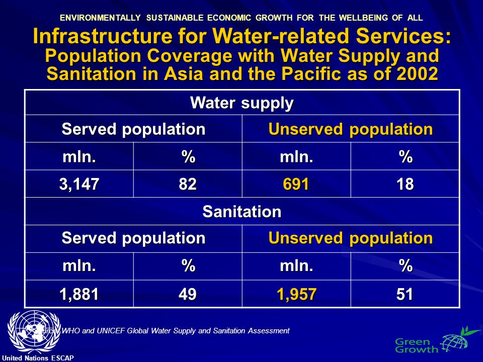 United Nations ESCAP ENVIRONMENTALLY SUSTAINABLE ECONOMIC GROWTH FOR THE WELLBEING OF ALL Infrastructure for Water-related Services: Population Coverage with Water Supply and Sanitation in Asia and the Pacific as of 2002 Water supply Served population Unserved population mln.%mln.% 3,1478269118 Sanitation Served population Unserved population mln.%mln.% 1,881491,95751 Source: WHO and UNICEF Global Water Supply and Sanitation Assessment