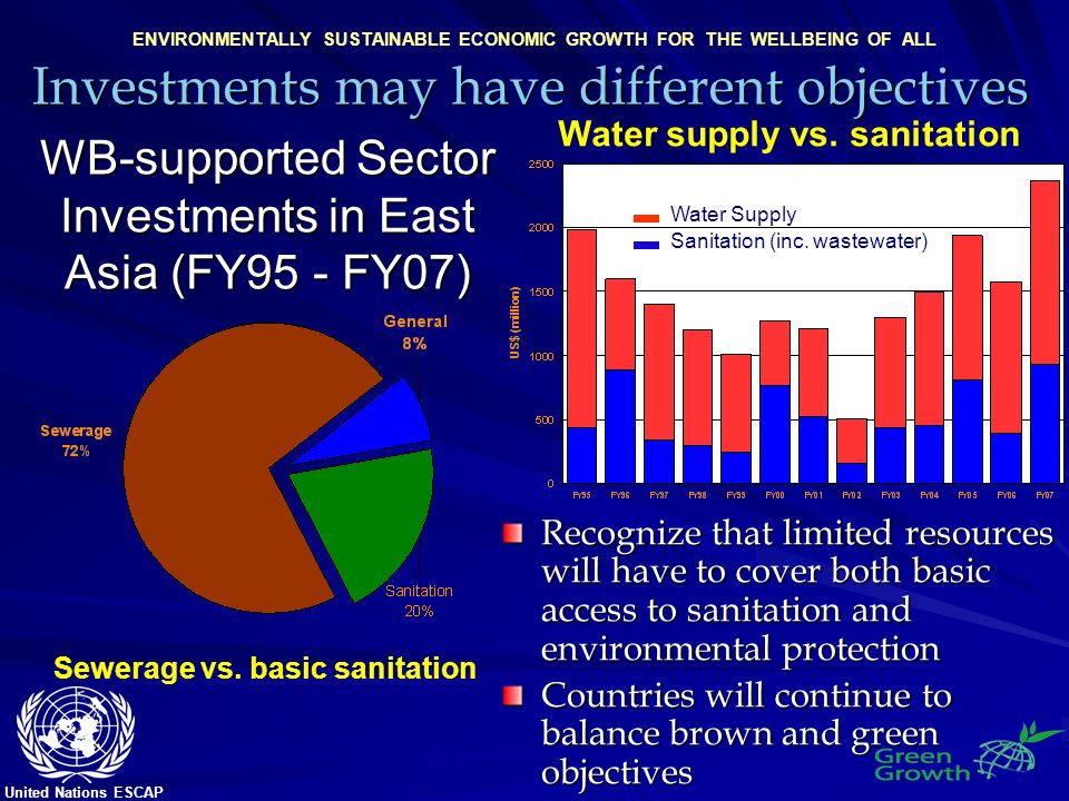 United Nations ESCAP ENVIRONMENTALLY SUSTAINABLE ECONOMIC GROWTH FOR THE WELLBEING OF ALL WB-supported Sector Investments in East Asia (FY95 - FY07) Sewerage vs.