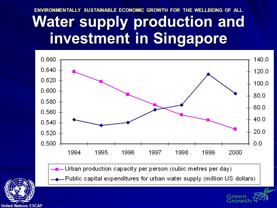 United Nations ESCAP ENVIRONMENTALLY SUSTAINABLE ECONOMIC GROWTH FOR THE WELLBEING OF ALL Water supply production and investment in Singapore