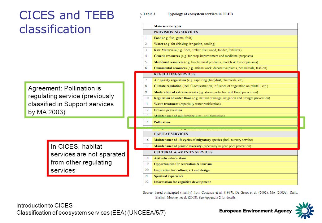 CICES and TEEB classification Introduction to CICES – Classification of ecosystem services (EEA) (UNCEEA/5/7) Agreement: Pollination is regulating ser