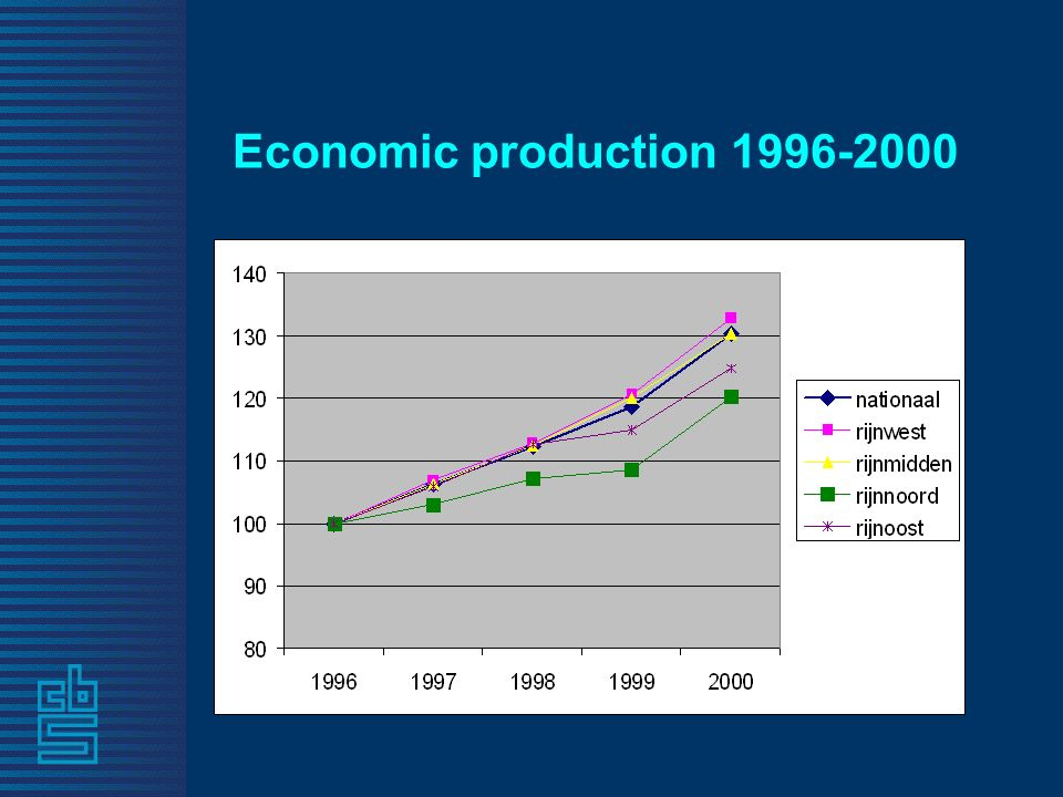 Economic production 1996-2000