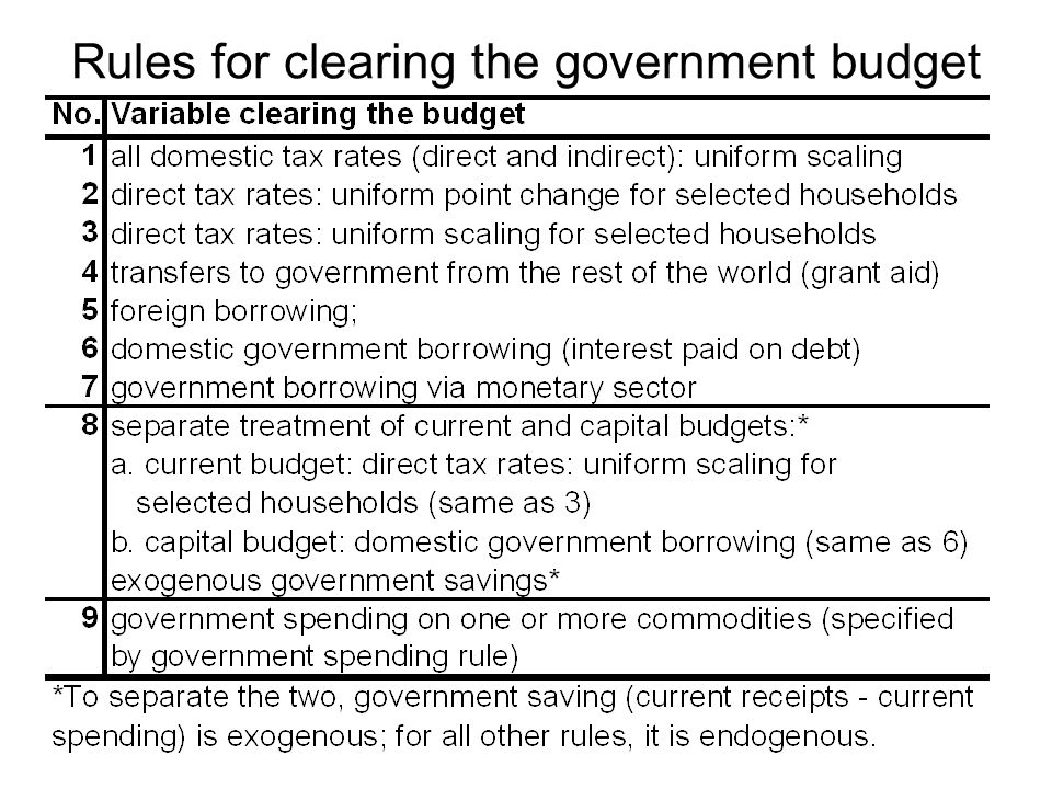 Rules for clearing the government budget