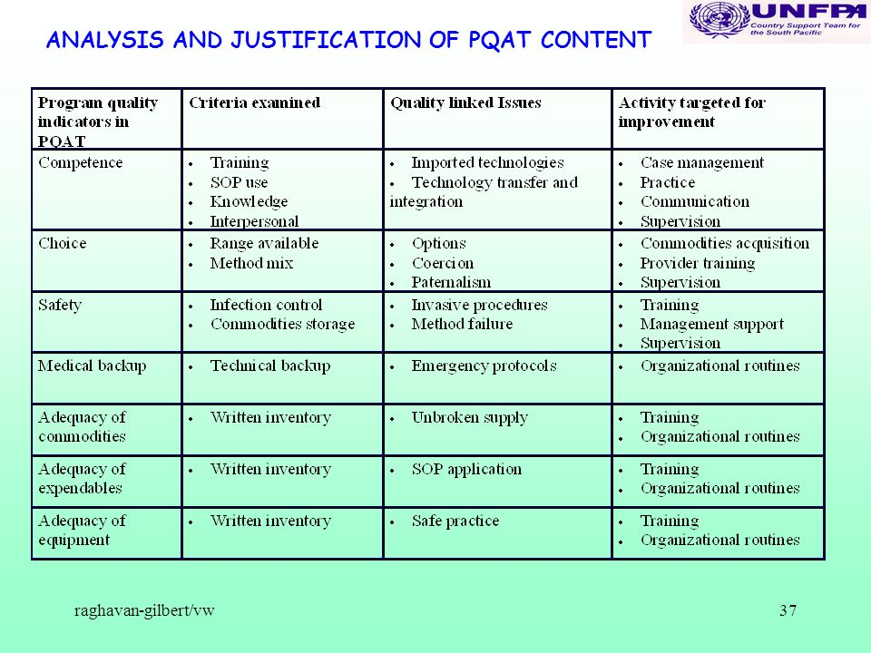 raghavan-gilbert/vw37 ANALYSIS AND JUSTIFICATION OF PQAT CONTENT
