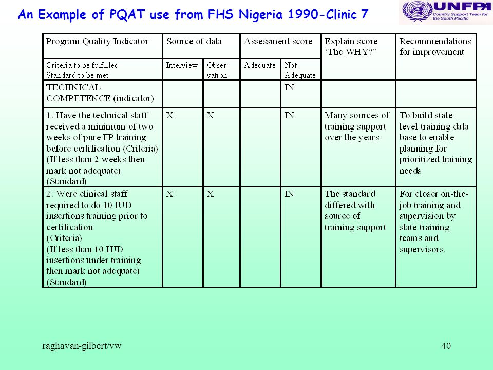 raghavan-gilbert/vw40 An Example of PQAT use from FHS Nigeria 1990-Clinic 7