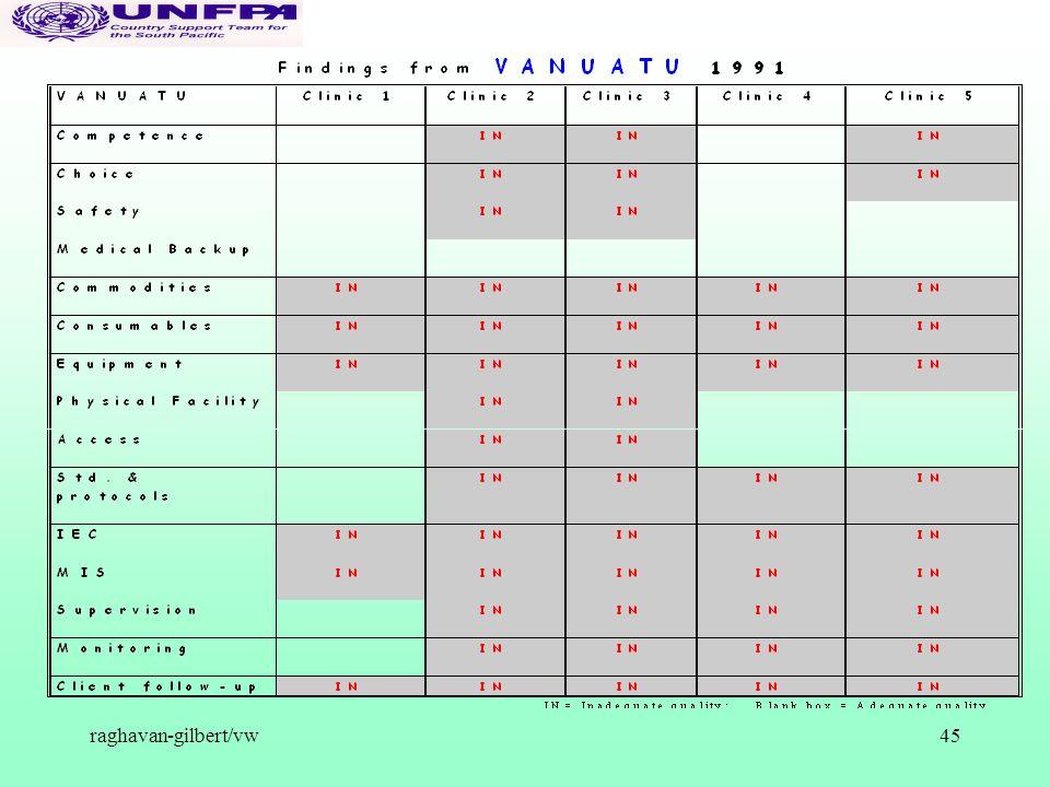 raghavan-gilbert/vw45