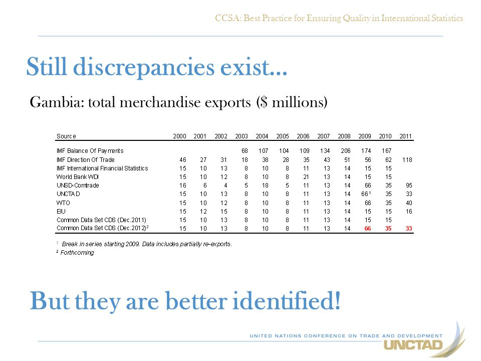 Still discrepancies exist… Gambia: total merchandise exports ($ millions) But they are better identified.